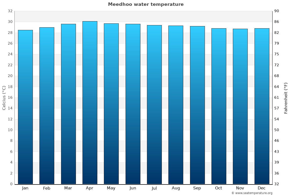 Meedhoo average water temperatures
