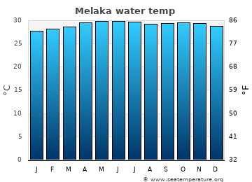 Melaka average sea temperature chart