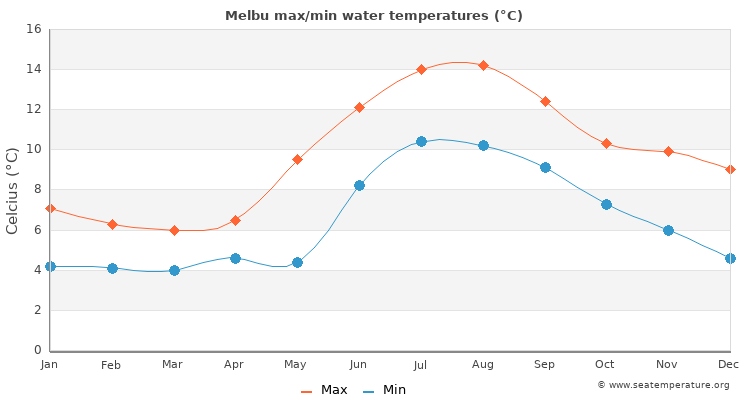 Melbu average maximum / minimum water temperatures