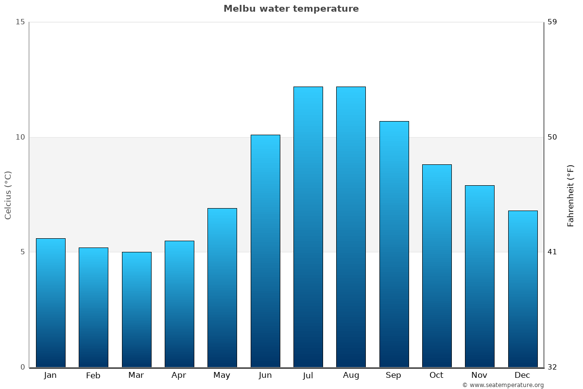 Melbu average water temperatures