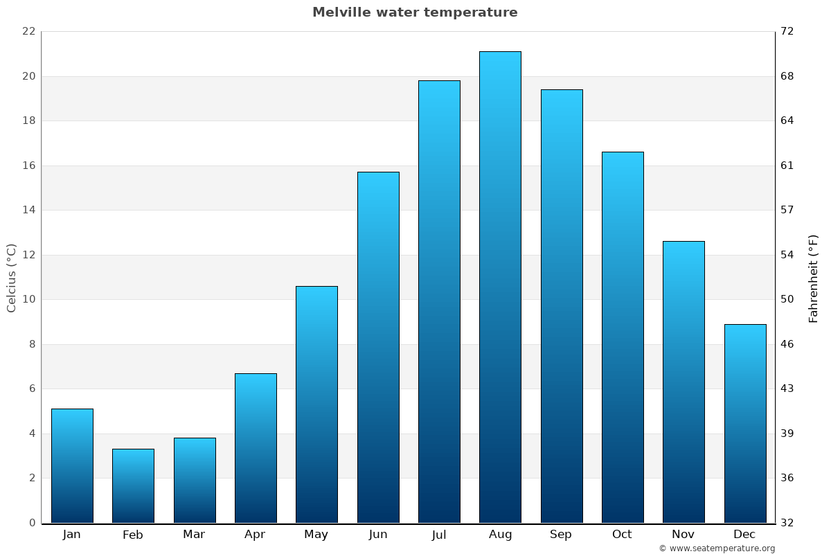 Melville average water temperatures