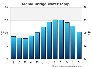 Menai Bridge average sea temperature chart