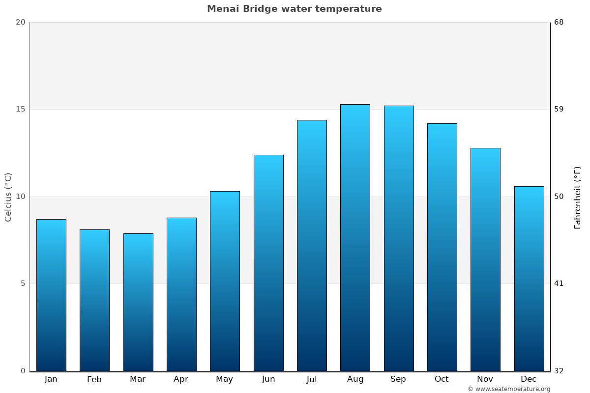 Menai Bridge average water temperatures