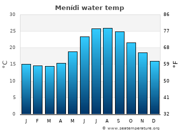 Menídi average sea temperature chart