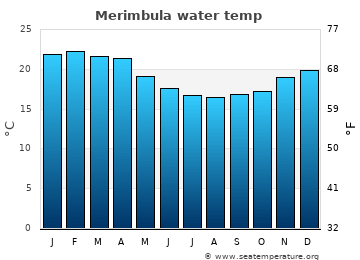 Merimbula average water temp