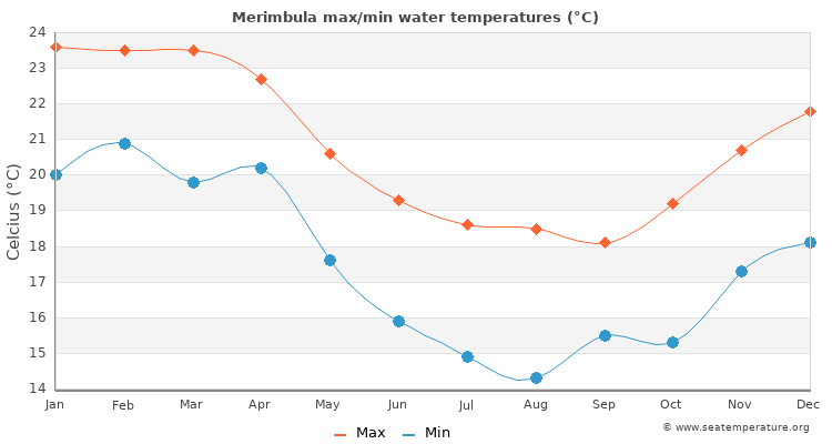 Merimbula average maximum / minimum water temperatures