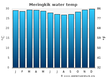 Meringkik average sea temperature chart