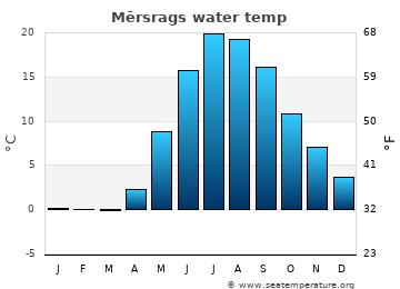 Mērsrags average sea sea_temperature chart