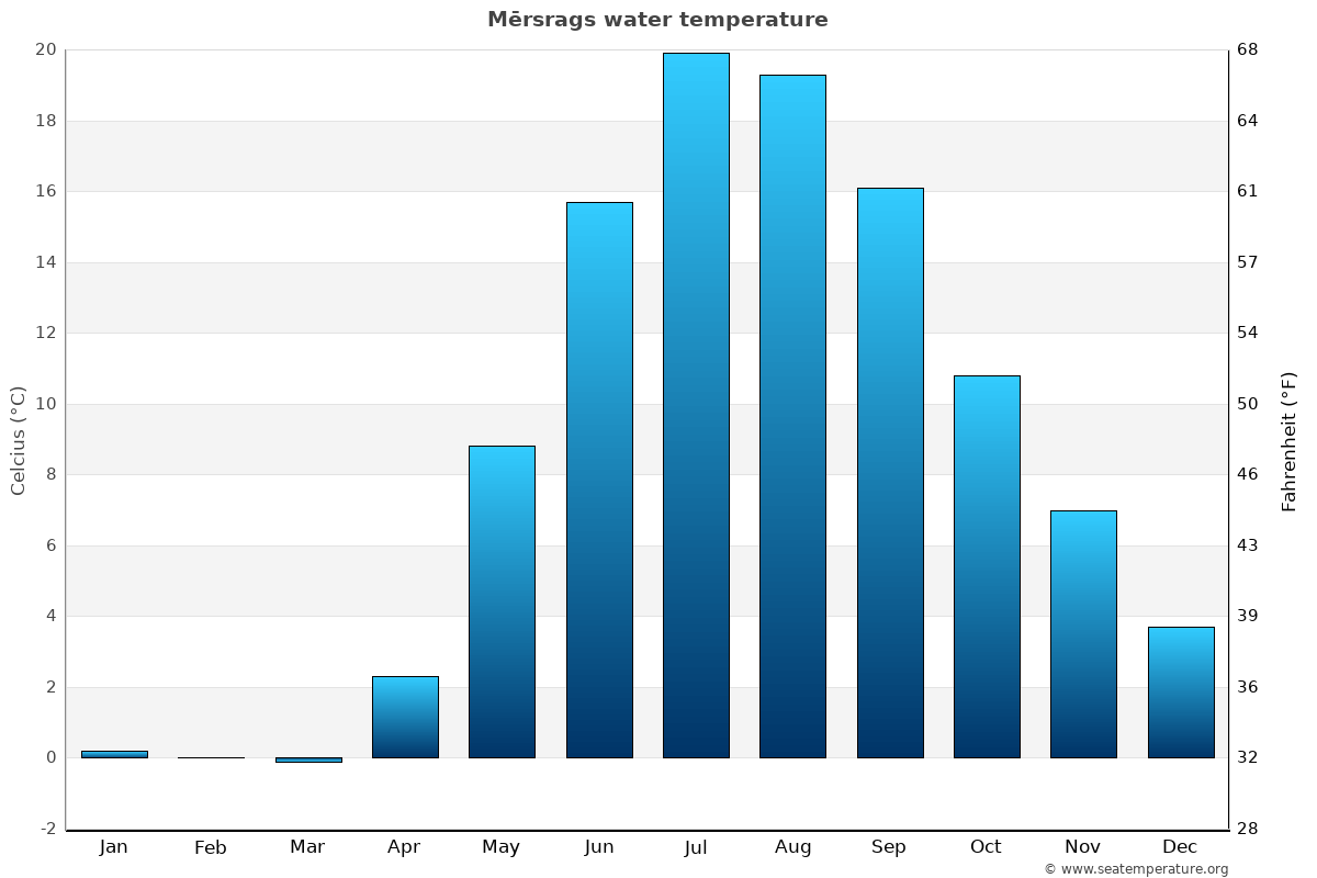 Mērsrags average water temperatures