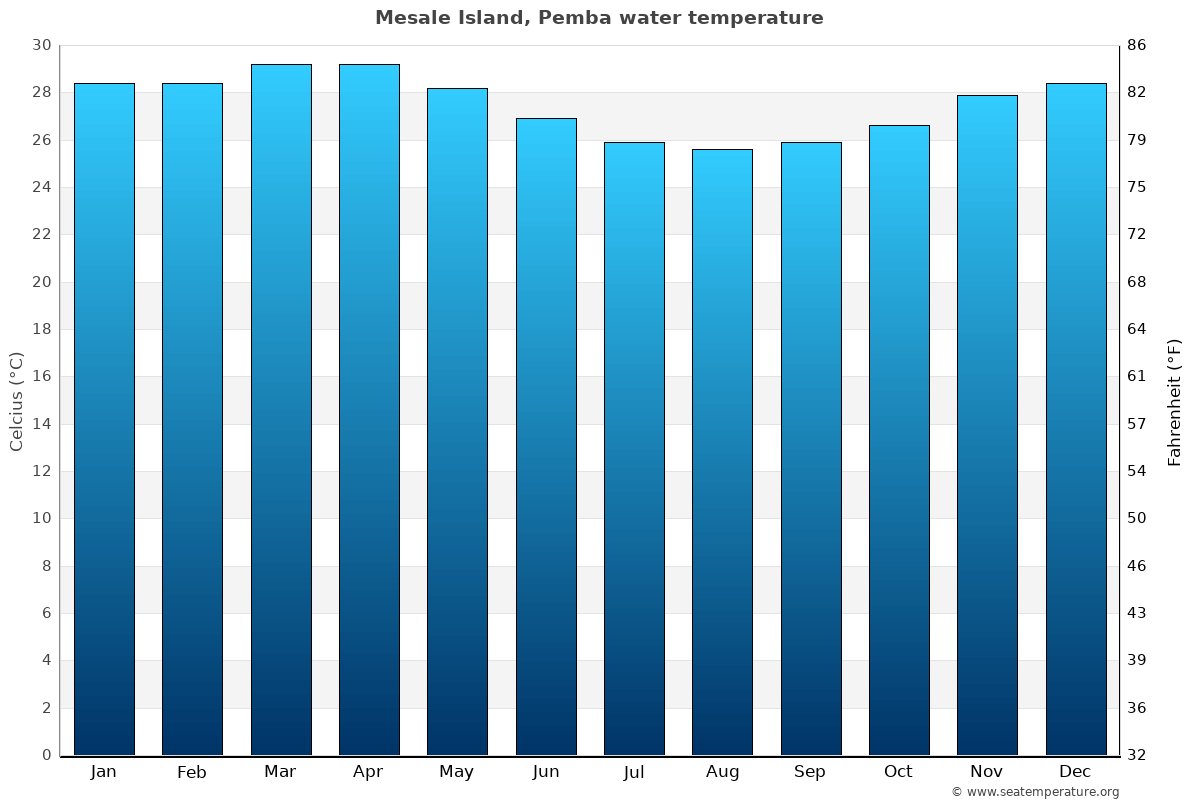Mesale Island, Pemba average sea temperature chart