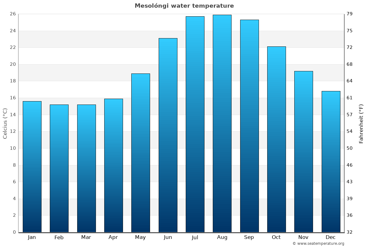 Mesolóngi average water temperatures