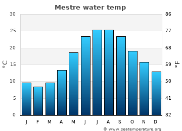 Mestre average sea temperature chart