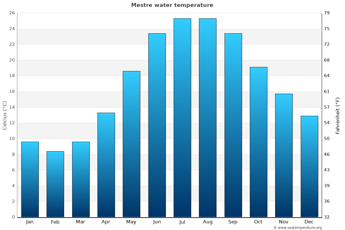 Mestre average water temperatures