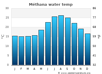 Méthana average sea temperature chart