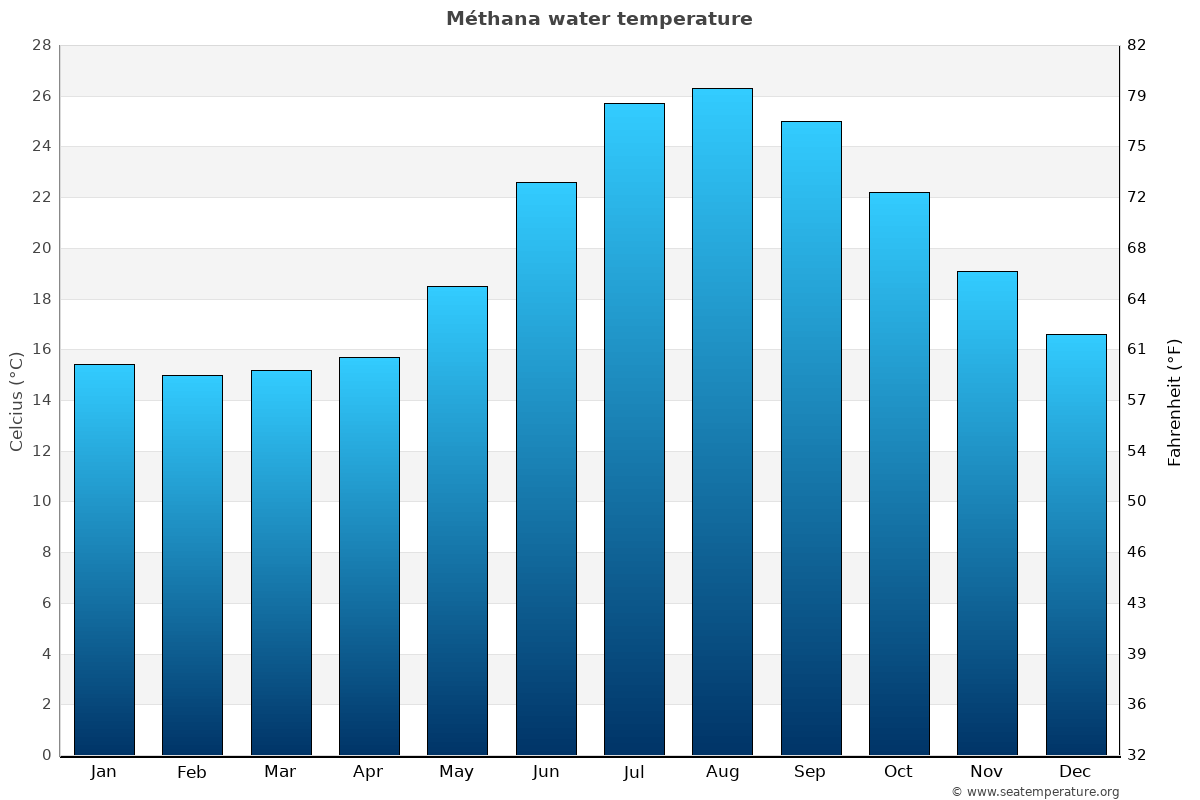 Méthana average water temperatures