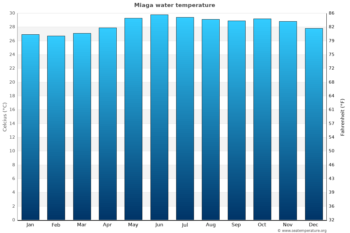 Miaga average water temperatures