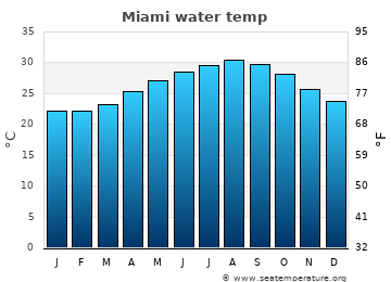 Miami average sea temperature chart