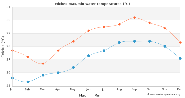 Miches average maximum / minimum water temperatures