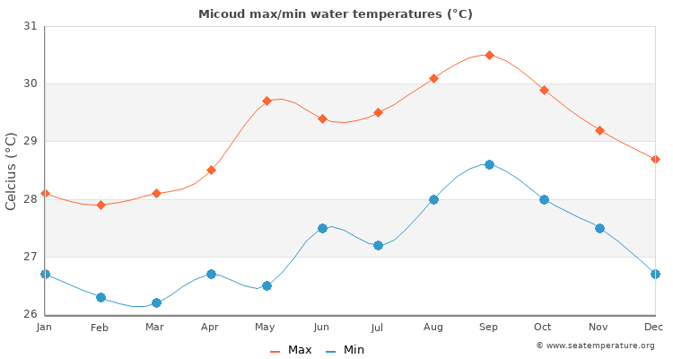Micoud average maximum / minimum water temperatures