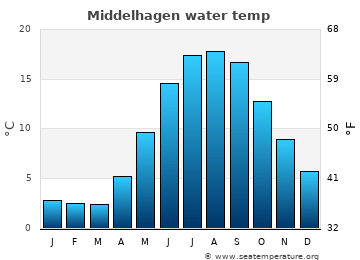 Middelhagen average sea temperature chart