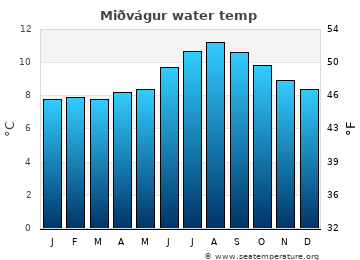 Miðvágur average sea temperature chart