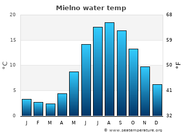 Mielno average sea temperature chart