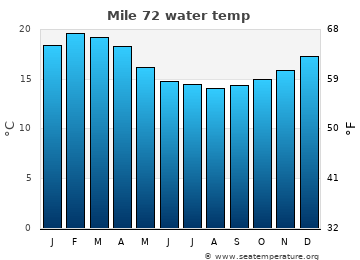 Mile 72 average sea temperature chart