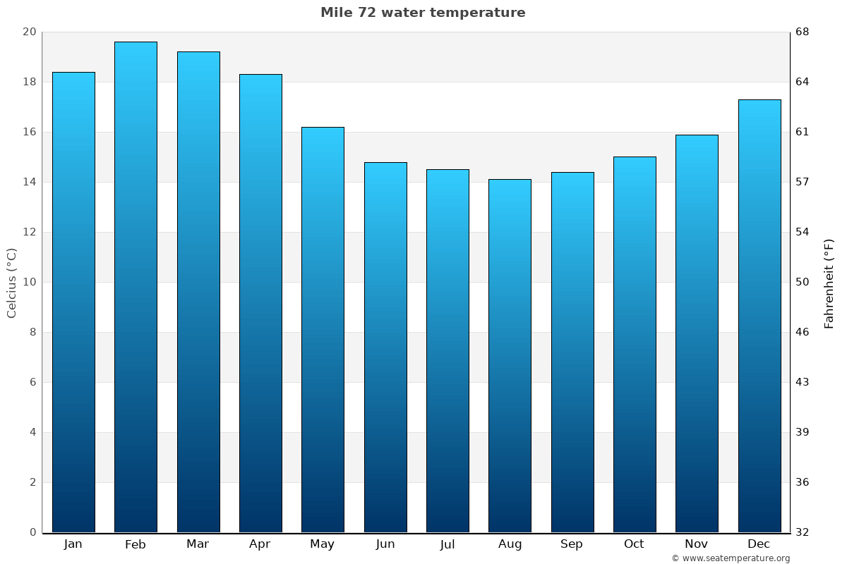 Mile 72 average water temperatures