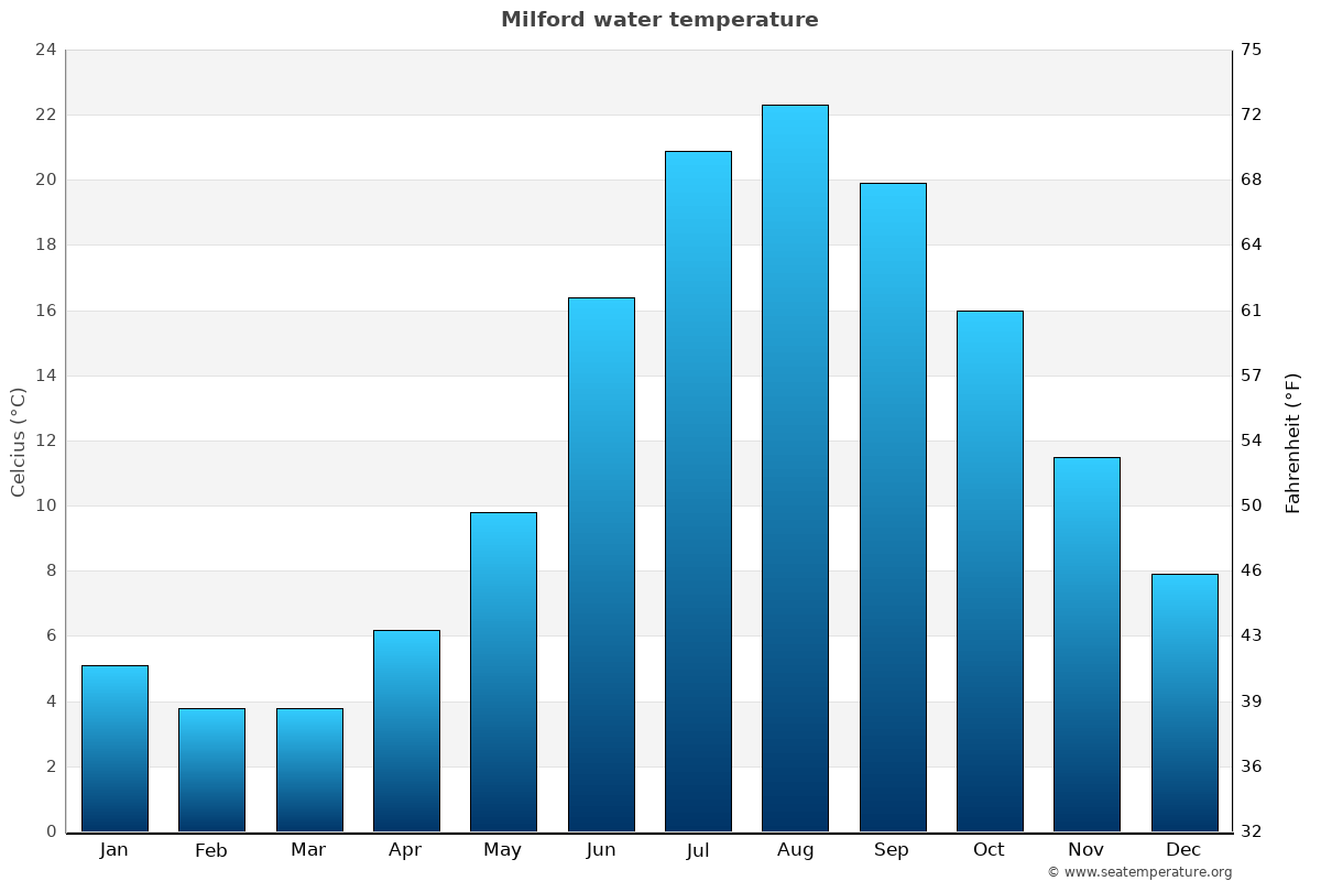 Milford average water temperatures