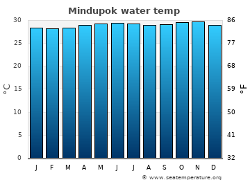 Mindupok average sea temperature chart