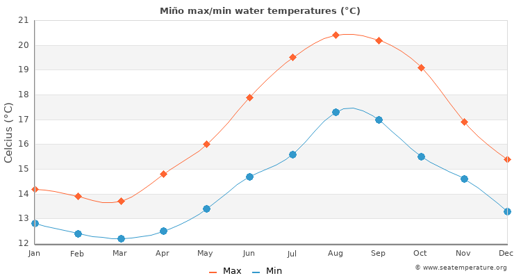Miño average maximum / minimum water temperatures