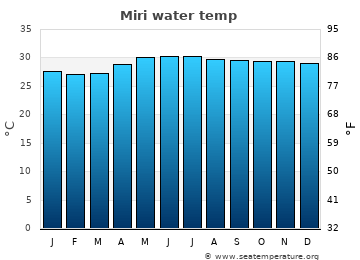Miri average sea temperature chart