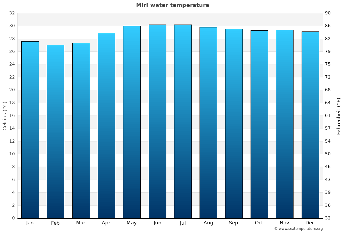Miri average water temperatures