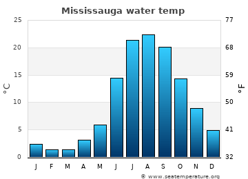 Mississauga average sea temperature chart