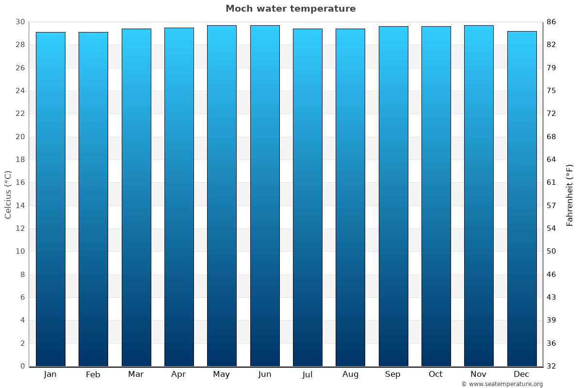 Moch average water temperatures