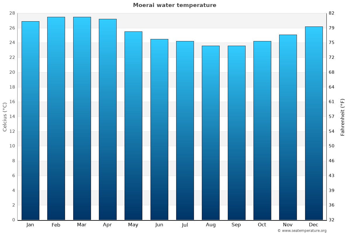 Moerai average water temperatures