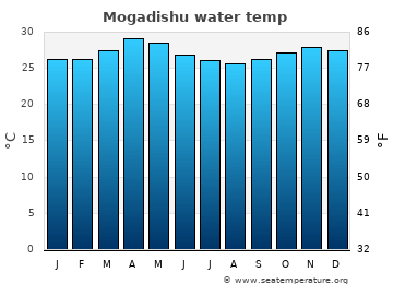 Mogadishu average sea temperature chart