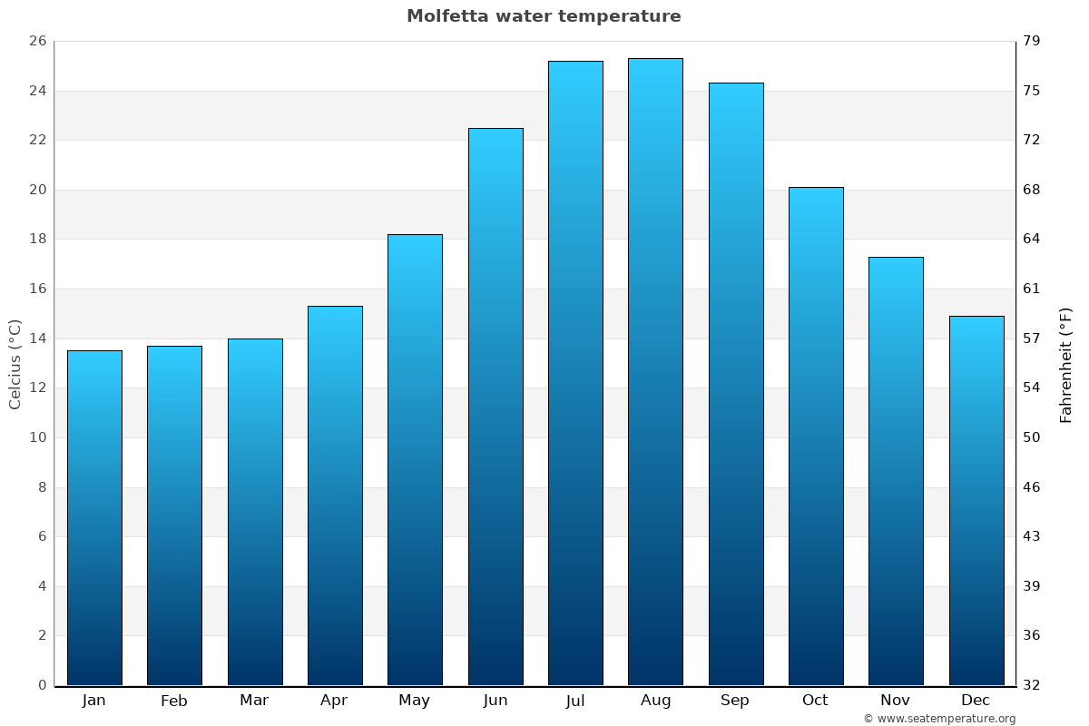 Molfetta average water temperatures