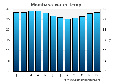 Mombasa average sea temperature chart