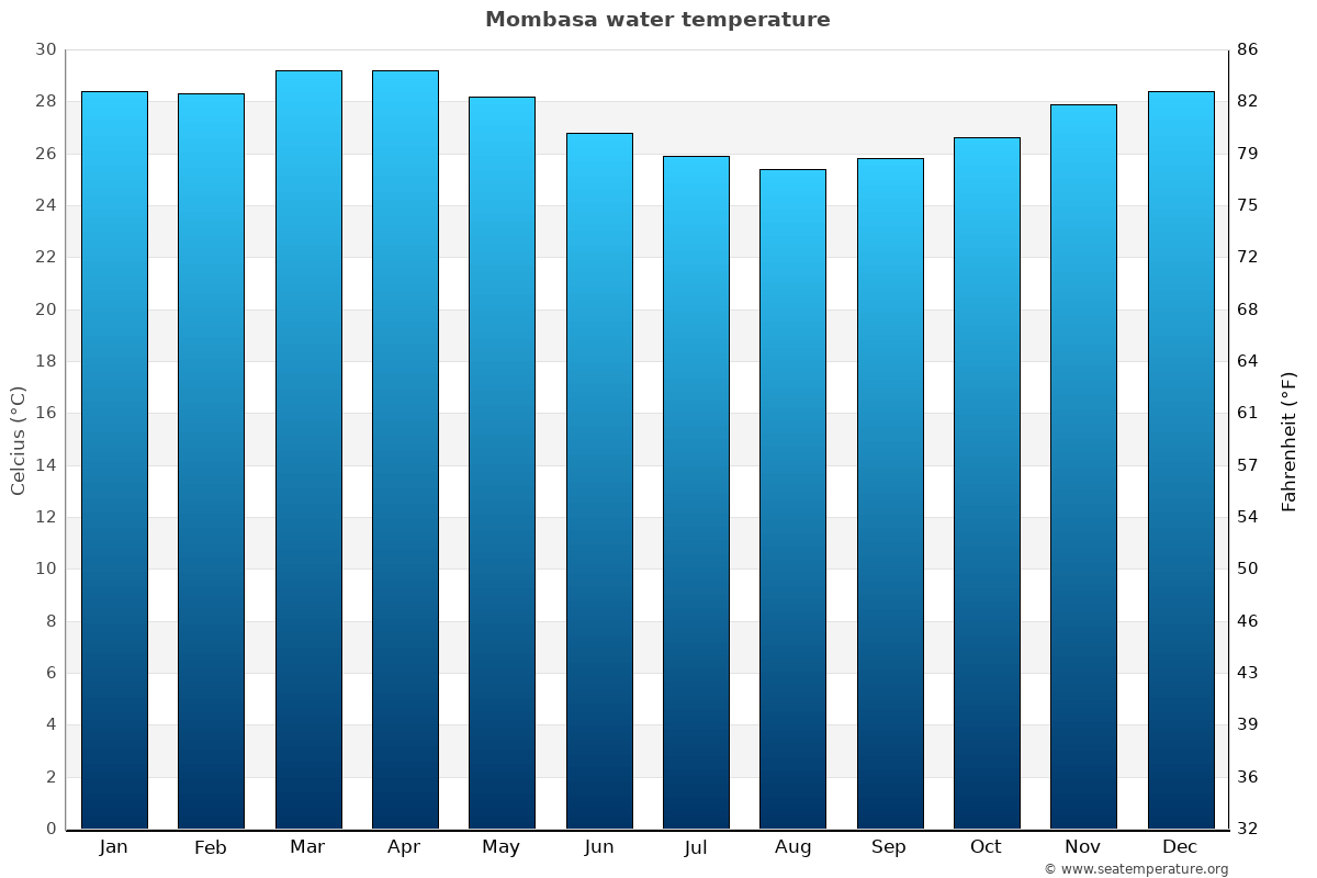 Mombasa average water temperatures