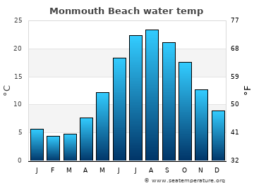 Monmouth Beach average sea temperature chart