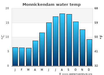 Monnickendam average sea temperature chart