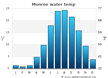 Monroe average sea temperature chart