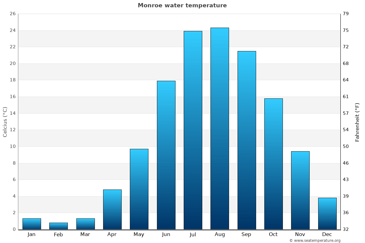 Monroe average water temperatures