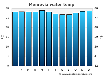 Monrovia average sea sea_temperature chart
