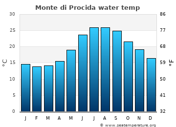 Monte di Procida average sea temperature chart