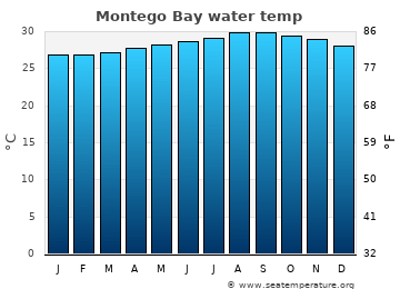 Montego Bay average sea temperature chart