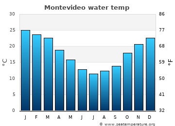 Montevideo average sea temperature chart