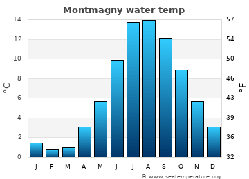 Montmagny average sea temperature chart