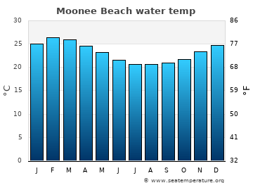 Moonee Beach average sea temperature chart
